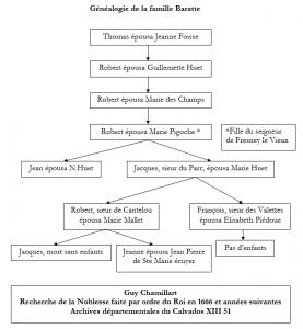 Généalogie de la famille Baratte