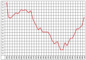 Evolution démographique des 2 derniers siècles