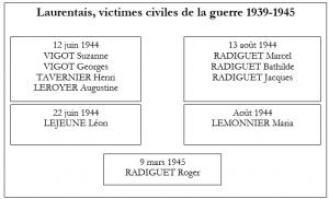 Laurentais, victimes civiles de la guerre 1939-1945